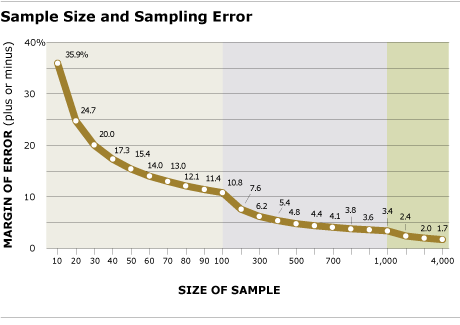 Methodology_SampleSize